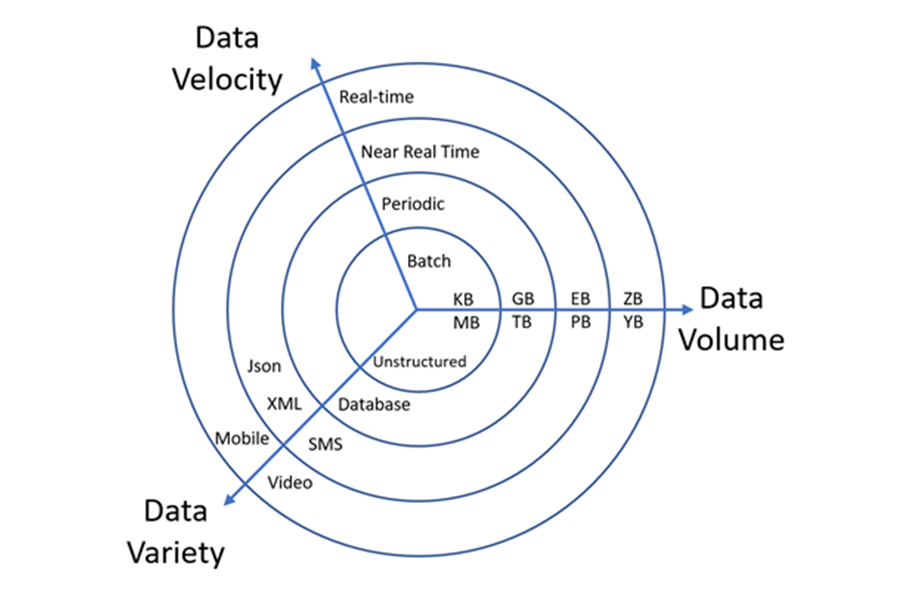 article Big Data and event processing pipeline